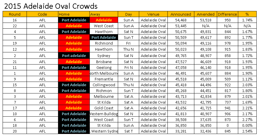 Adelaide Oval attendance amendments 2015 – Sports Industry AU 122ca7dfd