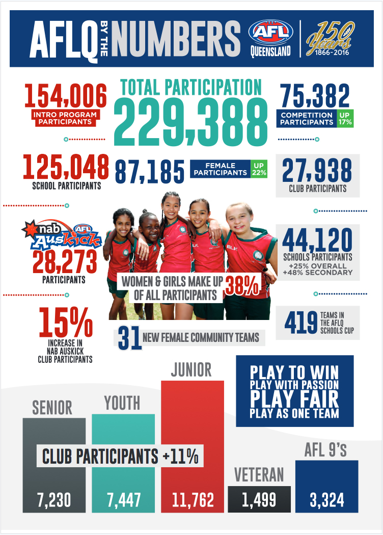 2016_participation_numbers_qld