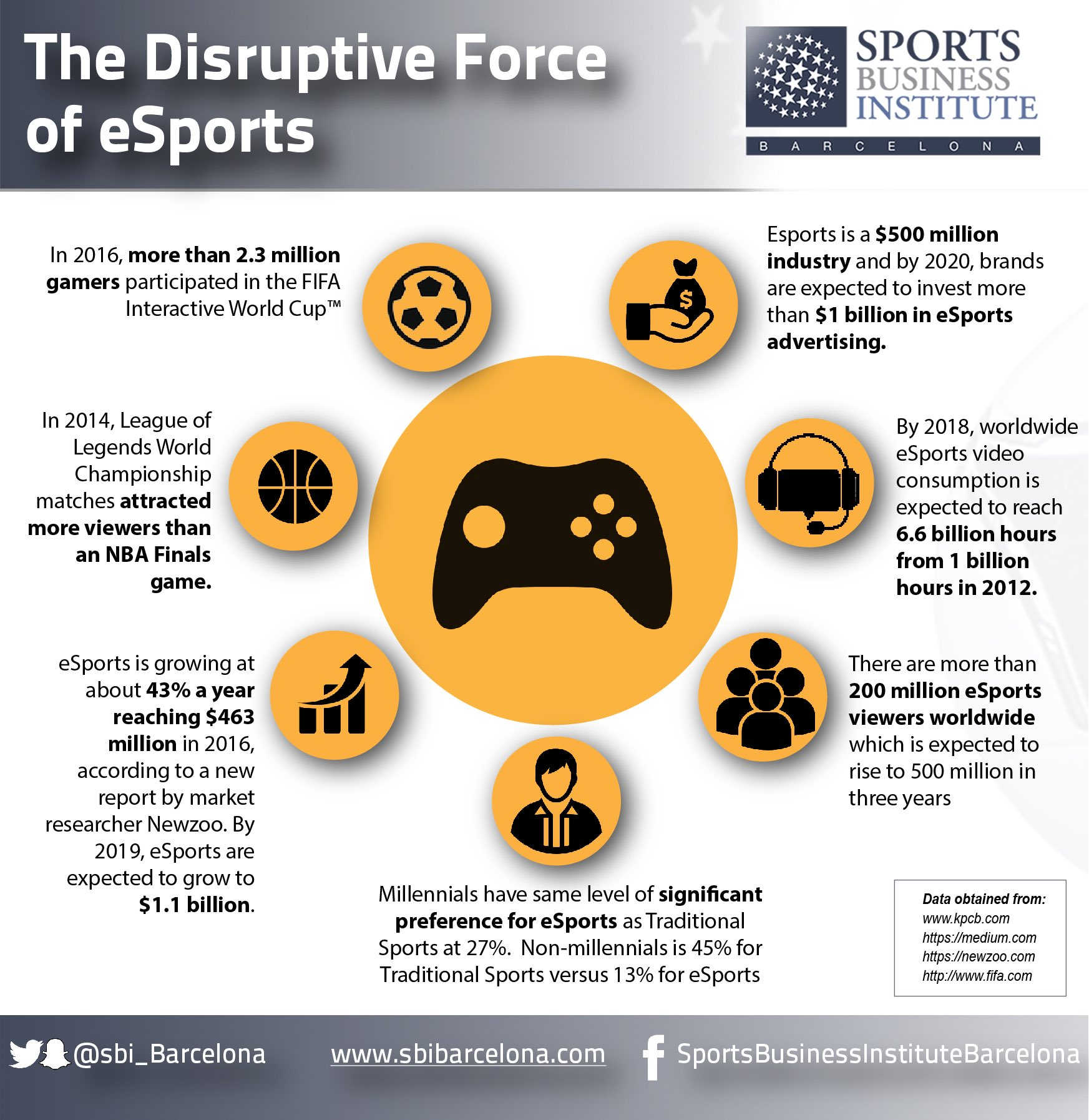 The AFL and eSports – Sports Industry AU